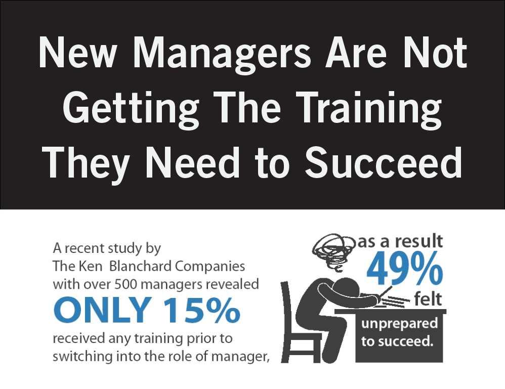 Minden kezdő vezető 60%-a alulteljesít vagy kudarcot vall első 2 évében. Egy 500 vezetőt bevonó felmérés szerint csak 15%-uk kapott valamilyen képzést, 49%-uk felkészületlen volt kezdő vezetőként.